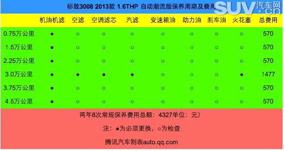 标致3008:1.6t自动档成本调查 月均2208元