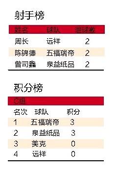 晋江品牌企业足球赛开赛首场进球超本届世界杯