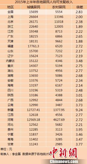 国民可支配收入公式_晋江人均可支配收入