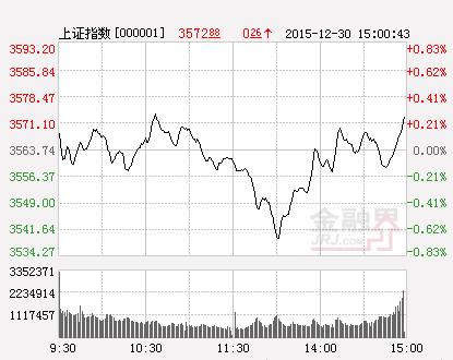 收评:沪指涨0.14%收复2900点 创业板指V形反转涨2.5%