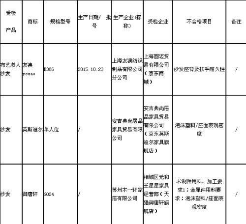 上海市质监局抽查:6批次沙发不合格