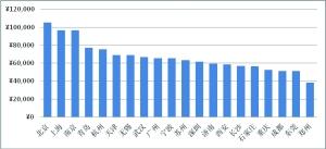 女性互联网理财报告:85后成主力军90后势不可挡