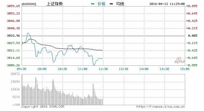收评:沪指跌0.28%石墨烯概念领跌 创业板跌0.55%