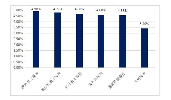 图2:各银行发行的非结构性人民币银行理财产品平均收益率   继续将投资期限细分为1个月以下、1-3个月、3-6个月、6-12个月和1年以上之后,我们发现城商行发行的产品平均收益率,仍然在其中的3个期限类别中排名第一,而国有控股银行发行的产品平均收益率则普遍垫底。(下表中,红色数值代表该期限类型中的最高收益率,绿色数值代表该期限类型中的最低收益率。)因此,关注城商行、股份制银行的理财产品发行,更容易购买到相对高收益的银行理财产品。