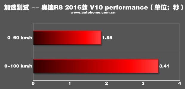 这就是超跑!测试新R8 V10 Performance