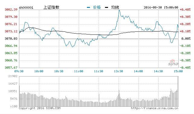 沪指涨0.15% 业板涨0.11%