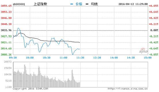沪指涨0.36%权重股启动