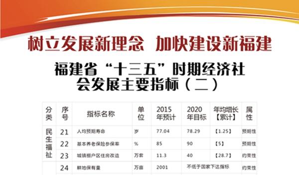"""福建省""""十三五""""时期经济社会发展主要指标(2)"""