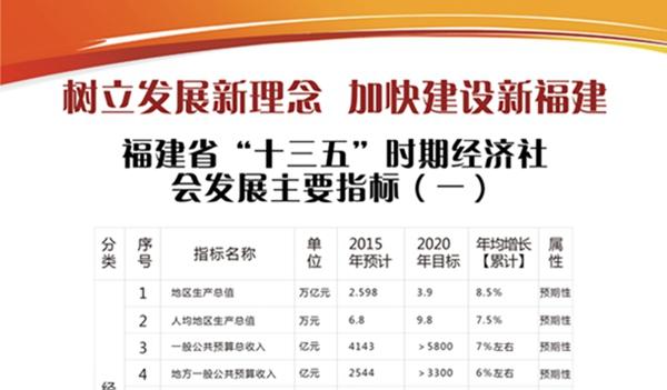 """福建省""""十三五""""时期经济社会发展主要指标(1)"""