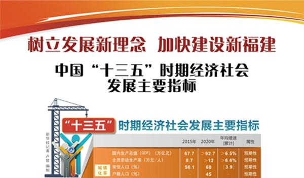 """中国""""十三五""""时期经济社会发展主要指标"""