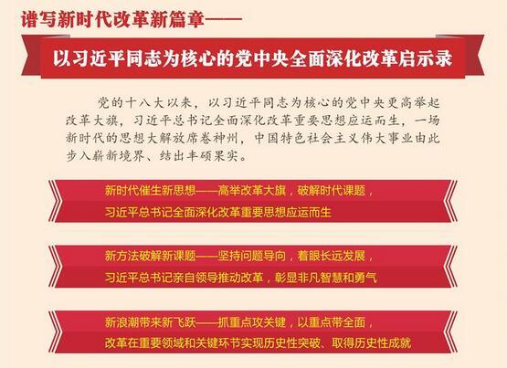 以习近平同志为核心的党中央全面深化改革启示录