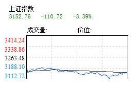 沪指跌110.72点 两市跌停个股超400只