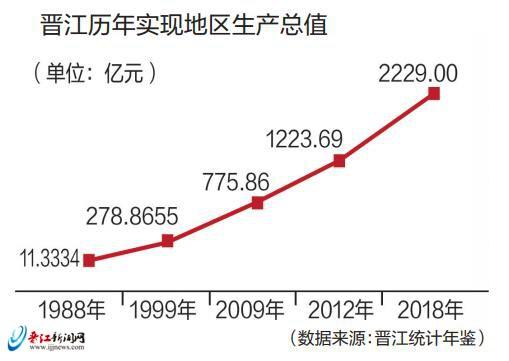 gdp晋江_福建省最牛县级市城市,GDP连续17年八闽县级之首