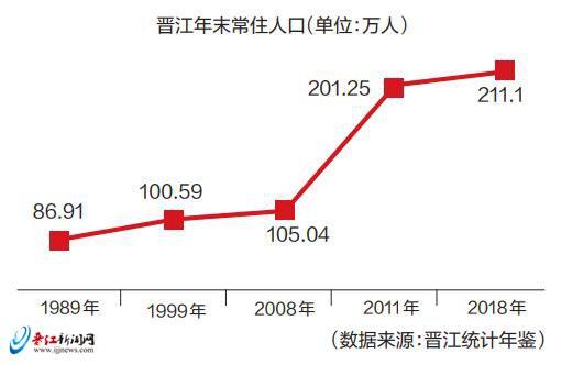 晋江人口有多少_福建人口格局巨变 泉州无缘千万人口城市,福建第一城即将易