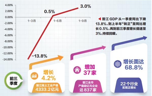 gdp增幅_韩国三季度GDP环比增1.9%出口创34年最大增幅