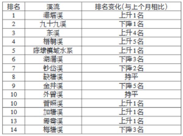 3月晋江市小流域末端水水质指数排名出炉!港塔溪排名第一,这条溪上升…