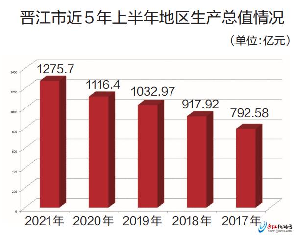 增长12.7% 上半年晋江经济回稳向好